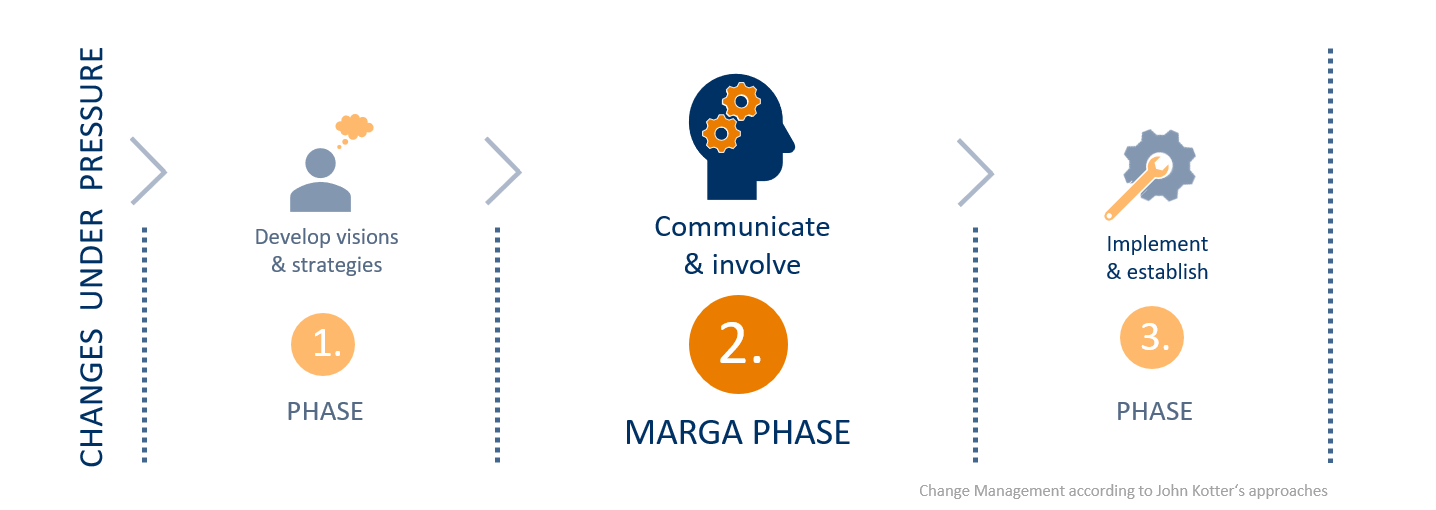 Phases of the change management process: What is MARGA´s part?