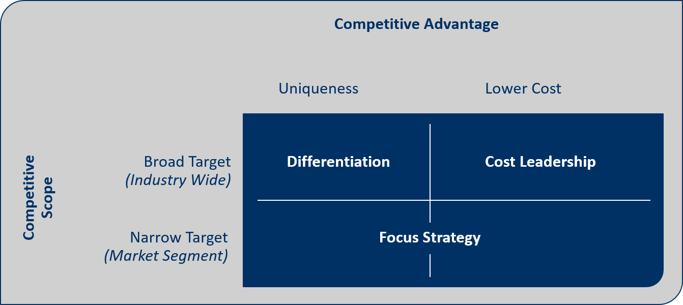 Business Simulation: Generic competitive strategies (Porter)
